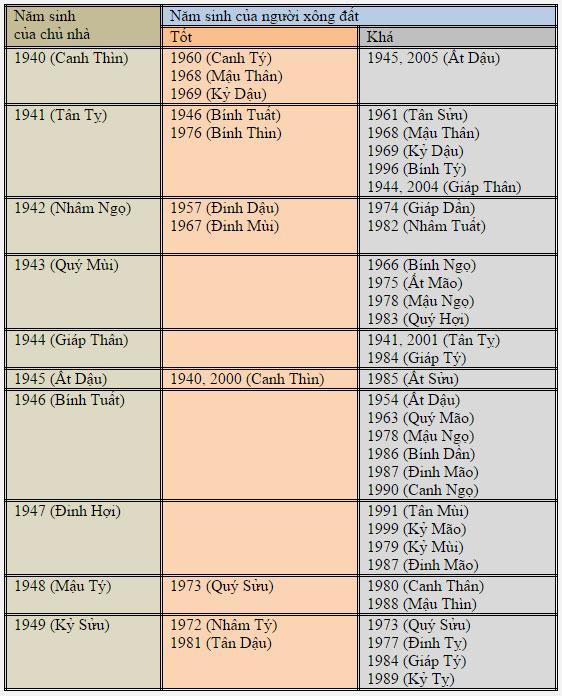 Chọn tuổi xông nhà Tết Ất Mùi 2015